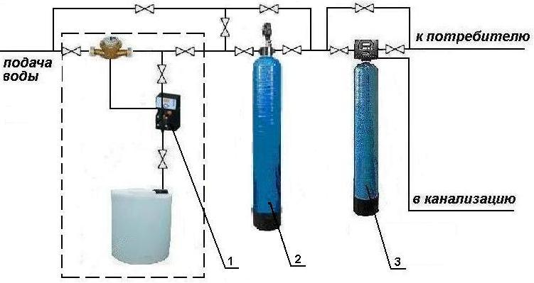 Очистка воды от железа и марганца своими руками 10