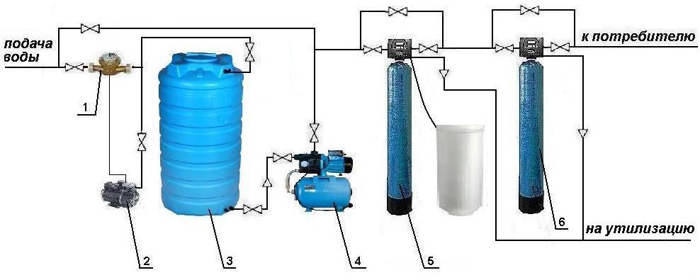 Как очистить воду от железа своими руками 77