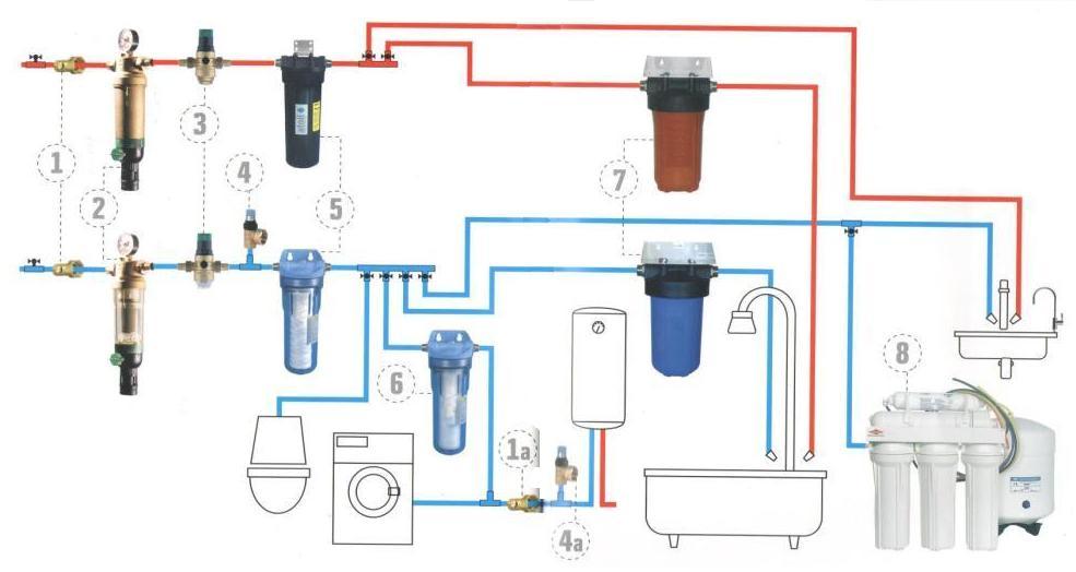 Рис. 1 Схема очистки воды в квартире
