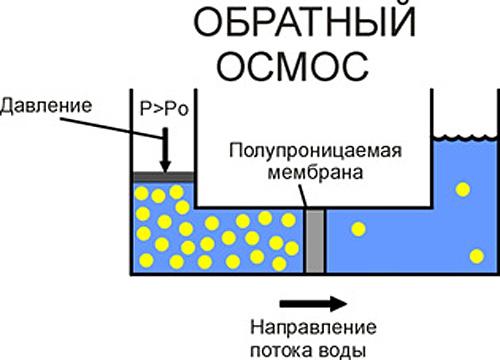 Polyprpilene, жесткость воды при обратном осмосе видов термобелья предоставило
